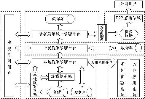 庭審綜合管理服務系統