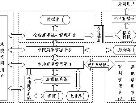 庭审综合管理服务系统