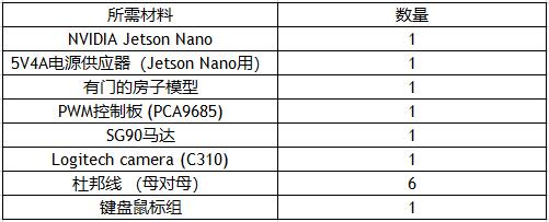 """丽台教学   利用NVIDIA Jetson Nano 制作人脸识别""""门禁系统"""" 第二部分"""
