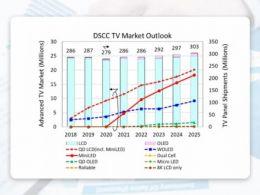 量产新星   Mini LED背光市场规模化再提速