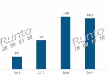 2020年中国智能门锁市场总结与展望