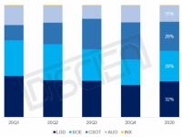 TCL华星IFPD面板出货量排名全球第一,同比增长308%