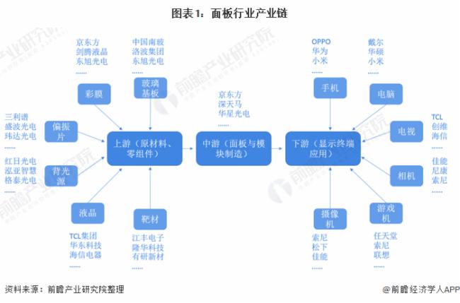 圖表1:面板行業產業鏈