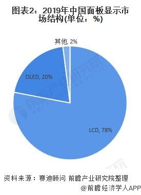 圖表2:2019年中國面板顯示市場結構(單位:%)