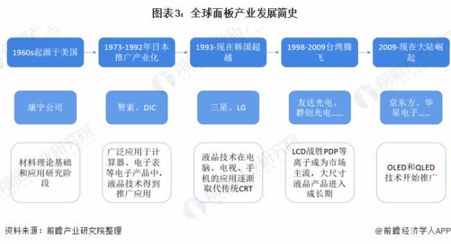 圖表3:全球面板產業發展簡史