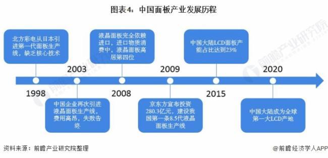 圖表4:中國面板產業發展歷程