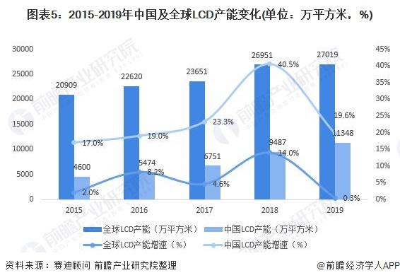 圖表5:2015-2019年中國及全球LCD產能變化(單位:萬平方米,%)