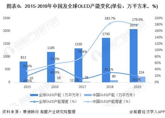 圖表6:2015-2019年中國及全球OLED產能變化(單位:萬平方米,%)