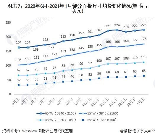 圖表7:2020年6月-2021年1月部分面板尺寸均價變化情況(單位:美元)