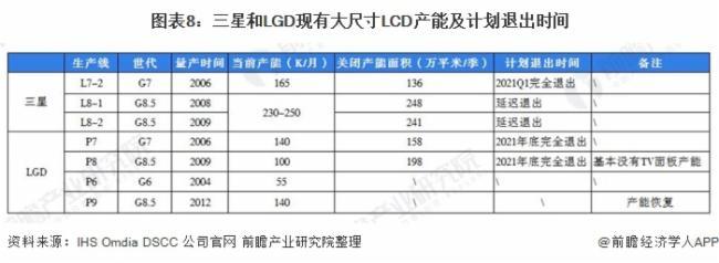 圖表8:三星和LGD現有大尺寸LCD產能及計劃退出時間