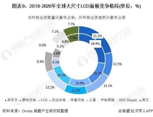 圖表9:2019-2020年全球大尺寸LCD面板競爭格局(單位:%)