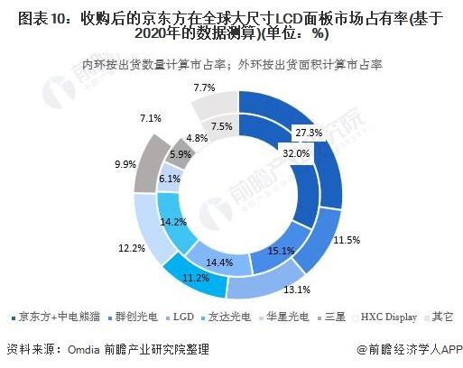圖表10:收購后的京東方在全球大尺寸LCD面板市場占有率(基于2020年的數據測算)(單位:%)