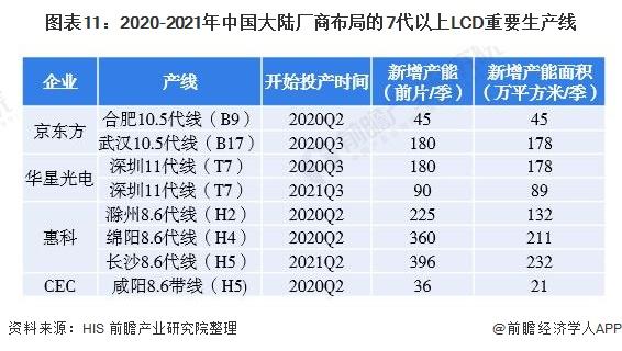 圖表11:2020-2021年中國大陸廠商布局的7代以上LCD重要生產線