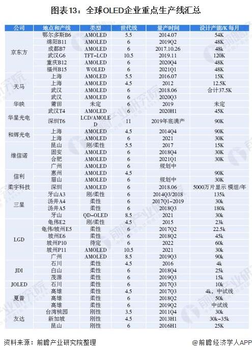 圖表13:全球OLED企業重點生產線匯總
