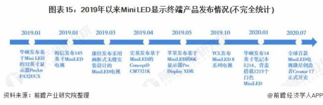 圖表15:2019年以來Mini LED顯示終端產品發布情況(不完全統計)