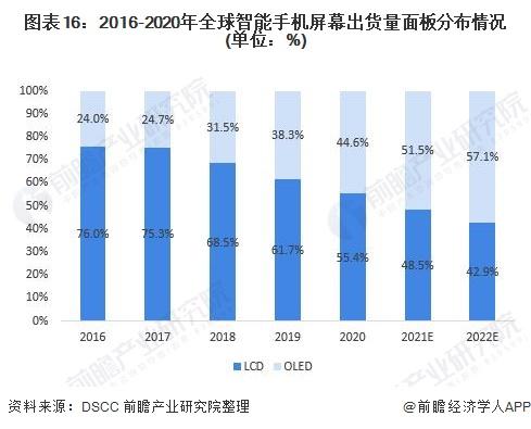 圖表16:2016-2020年全球智能手機屏幕出貨量面板分布情況(單位:%)