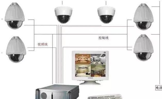 監控系統的組成部分及作用1