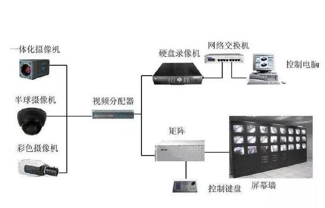 監控系統的組成部分及作用4