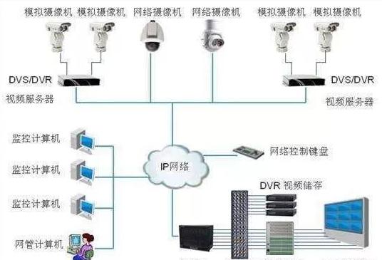 監控系統的組成部分及作用2