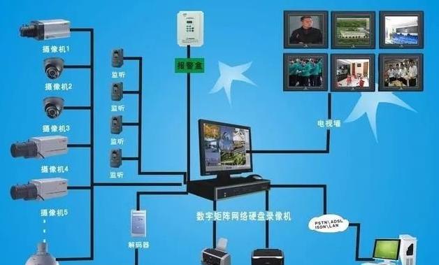 監控系統的組成部分及作用7