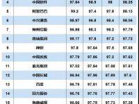 中安网 > 智能安防 2020年中国信创TOP500发布,诸多涉及安防业务的厂商上榜!