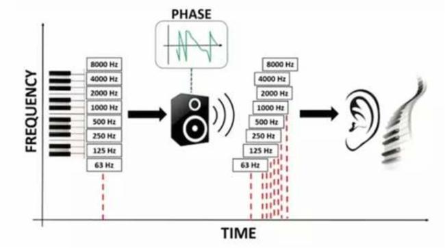 如何应对扩声系统中令人头疼的噪声?