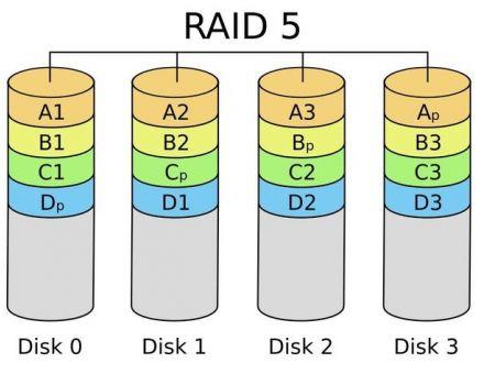磁盘阵列在大型视频监控系统中的应用