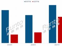 半年报 | 2021上半年中国大陆交互平板市场总结与展望 规模篇