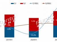 半年报 | 2021上半年中国大陆教育平板市场总结与展望