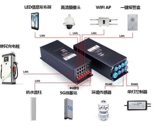 智慧路燈網關具有哪些特點?