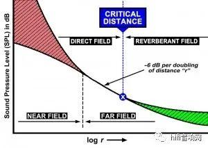 怎樣通過擴聲系統優化場地的聲場