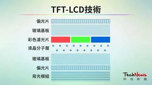 一文看懂LCD/OLED/Mini/Micro LED/Micro OLED技術差異