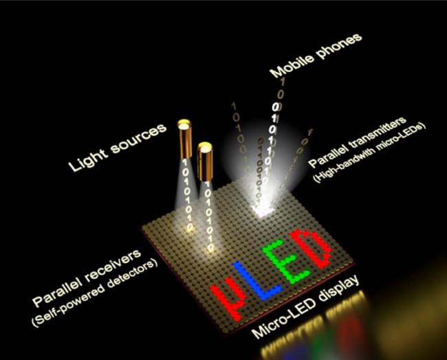 綜述:Micro-LED顯示全彩化關鍵技術