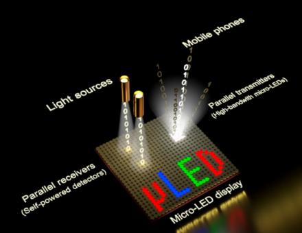综述:Micro-LED显示全彩化关键技术