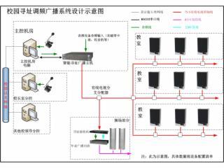WK-FCB600-智能寻址广播系统