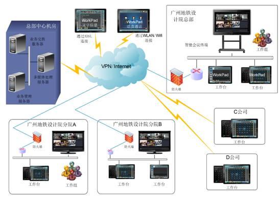 企业远程视频协同工作会议系统的设计图片