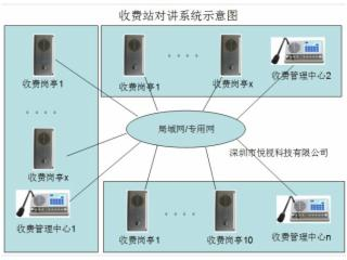 NT-收費站IP語音對講系統