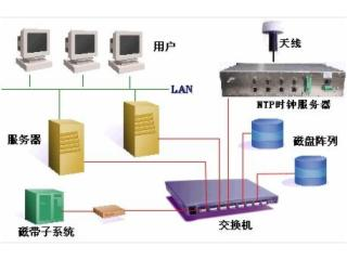 HR-906A-NTP網絡時間服務器