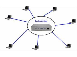 TM510-经济实用视频会议系统连通宝