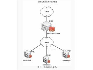 PT-資源匯聚、VOD點播系統