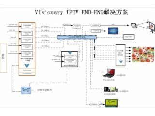 IPTV VOD 點播 直播系統-AVN441圖片