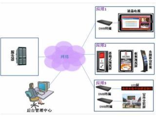 数字标牌信息发布系统-DMB V5.0 系统图片