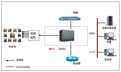 视频会议系统利器 悦升TH-H81D主板平台解决方案