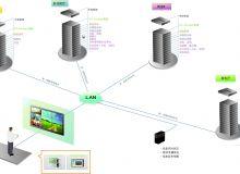 AVTRONSYS未来教室控制系统解决方案