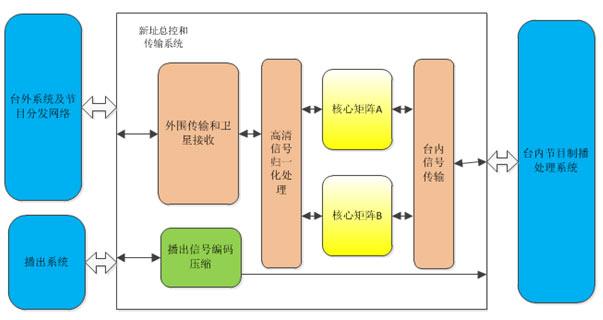 面向业务以信号监控和流程监控为主的监控系统