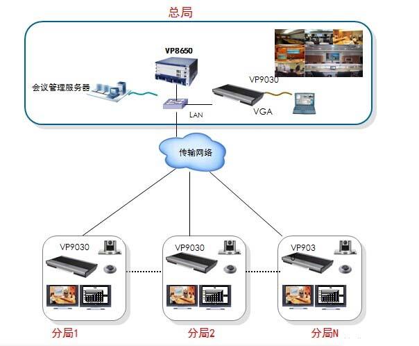 安监视讯系统