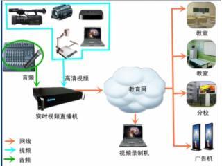 AVL5000-視頻直播機