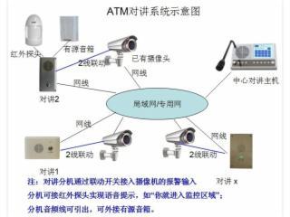 NT-ATM机求助对讲系统