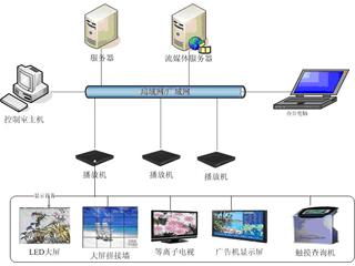 --信息发布系统