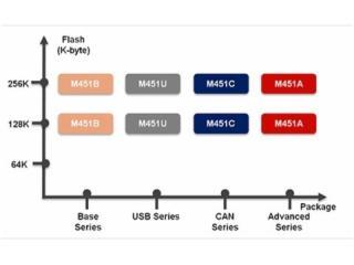 M451-新唐NUVoton M451 含有浮點運算單元和DSP 強抗干擾性